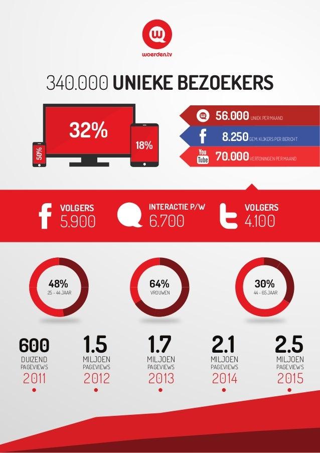 25 - 44 JAAR 48% VROUWEN 64% 44 - 65 JAAR 30% 340.000 UNIEKE BEZOEKERS MILJOEN PAGEVIEWS 1.5 2012 MILJOEN PAGEVIEWS 1.7 20...