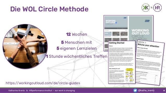 Die WOL Circle Methode Katharina Krentz & HRperformance Institut · our work is changing 6 12 Wochen 5 Menschen mit 5 eigen...