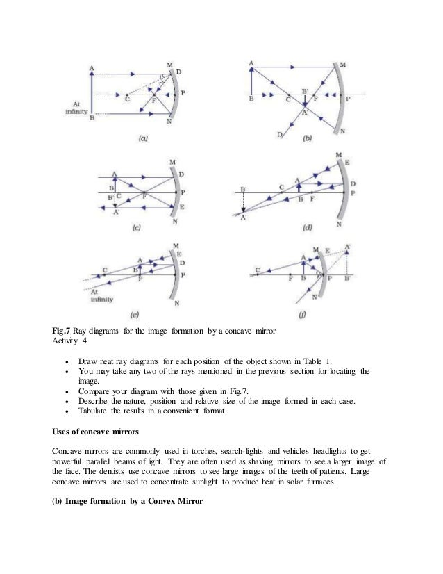 Wonders of light 8 fig7 ray diagrams for the image formation ccuart Gallery