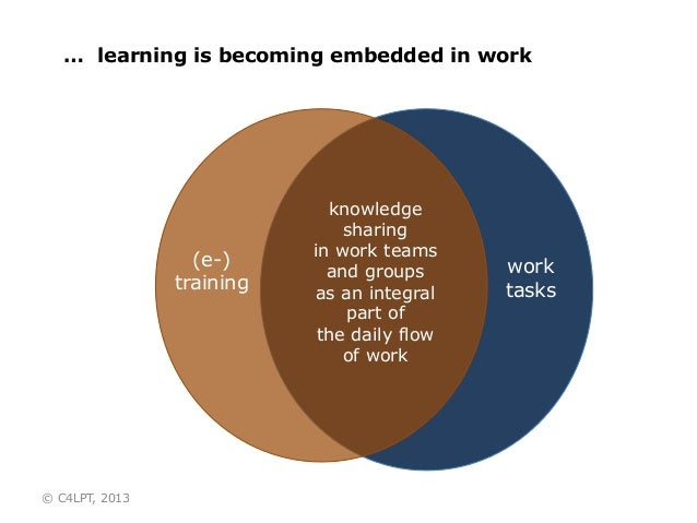 … learning is becoming embedded in work work tasks knowledge sharing in work teams and groups as an integral part of the d...