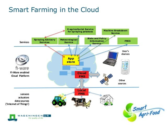 a generic supervisory of ict agriculture information technology essay Agricultural information flow and monitoring the use and maintenance of the software  n using appropriate technology and providing technical support: the techno-.