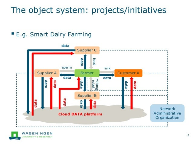 Cloud DATA platform The object system: projects/initiatives  E.g. Smart Dairy Farming 5 Farmer Supplier C Supplier A Supp...