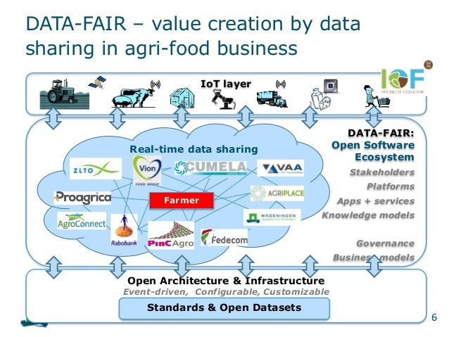 DATA-FAIR: Open Software Ecosystem Stakeholders Platforms Apps + services Knowledge models Governance Business models Data...