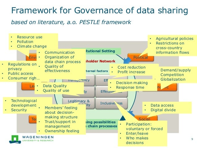 DATA-SHARING Framework for Governance of data sharing based on literature, a.o. PESTLE framework 9 Governing possibilities...