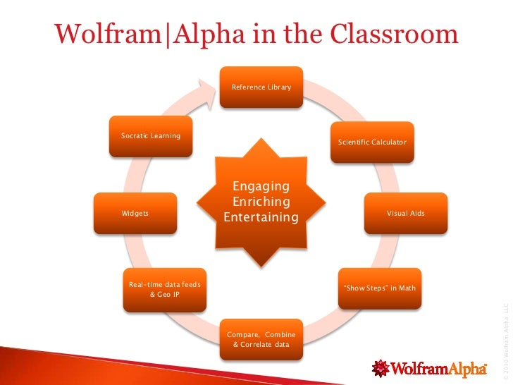 wolfram alpha presentation. Black Bedroom Furniture Sets. Home Design Ideas