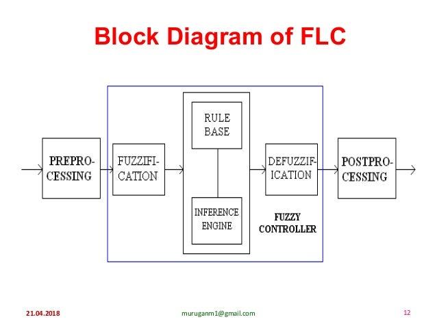 21.04.2018 muruganm1@gmail.com 12 Block Diagram of FLC