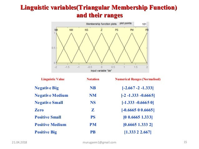 21.04.2018 15muruganm1@gmail.com Linguistic variables(Triangular Membership Function)Linguistic variables(Triangular Membe...
