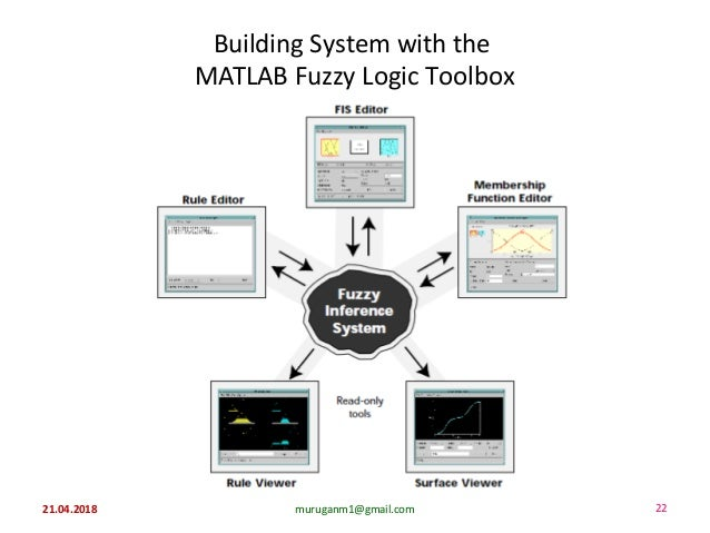 Building System with the MATLAB Fuzzy Logic Toolbox 21.04.2018 muruganm1@gmail.com 22