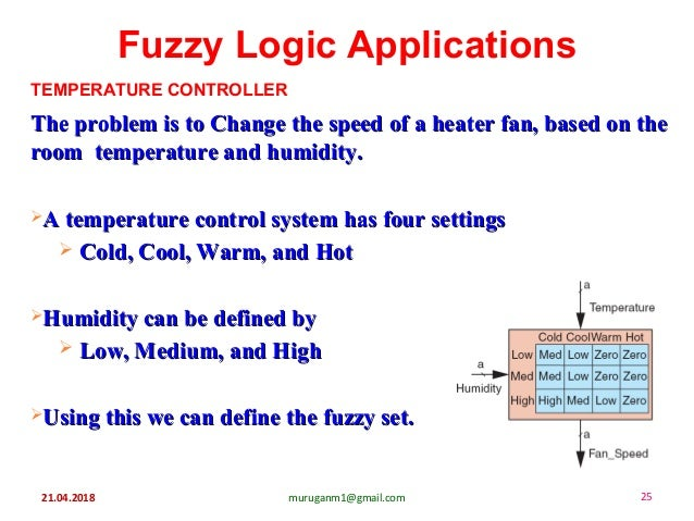 Fuzzy Logic Applications 21.04.2018 25muruganm1@gmail.com The problem is to Change the speed of a heater fan, based on the...