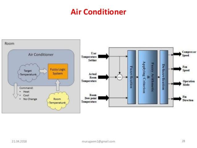 Air Conditioner 21.04.2018 28muruganm1@gmail.com