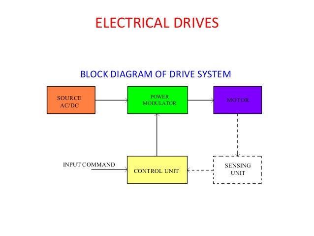 ELECTRICAL DRIVES BLOCK DIAGRAM OF DRIVE SYSTEM SOURCE AC/DC POWER MODULATOR MOTOR CONTROL UNIT SENSING UNIT INPUT COMMAND