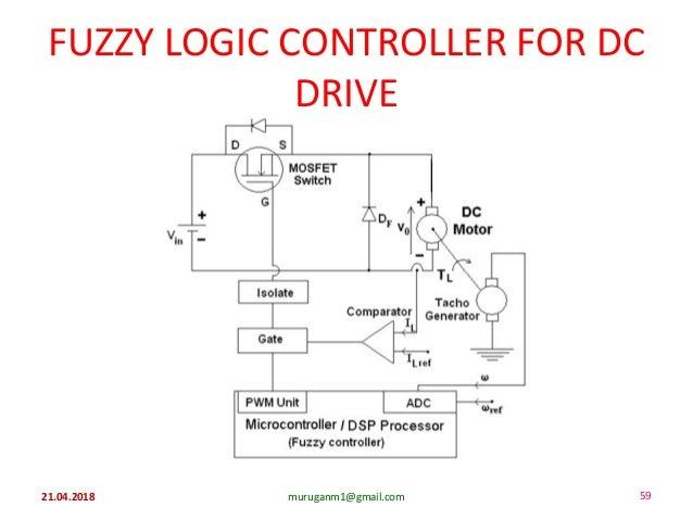 FUZZY LOGIC CONTROLLER FOR DC DRIVE 21.04.2018 muruganm1@gmail.com 59