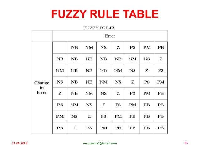 21.04.2018 muruganm1@gmail.com 65 FUZZY RULE TABLE