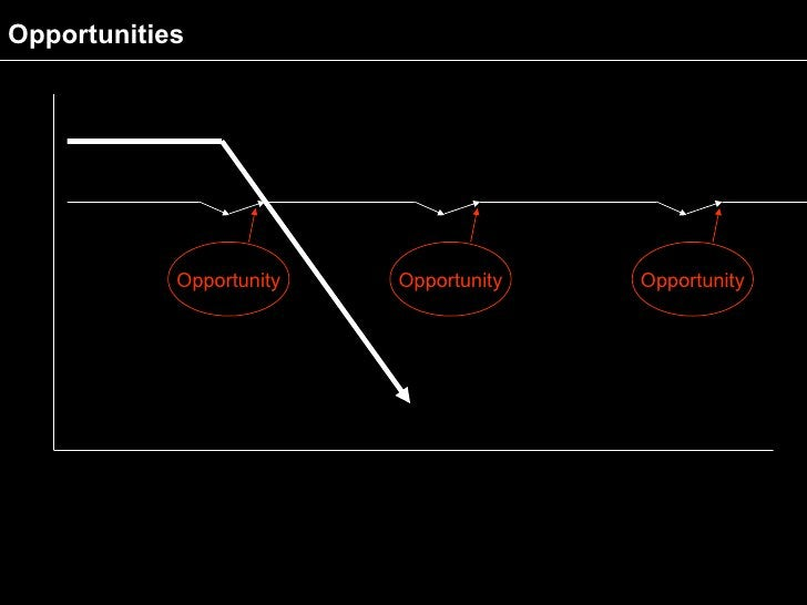 Opportunities                 Opportunity   Opportunity   Opportunity