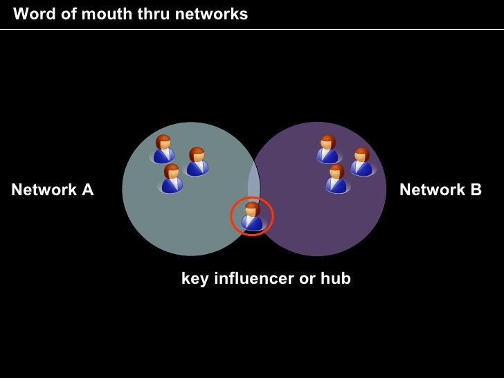 Word of mouth thru networks     Network A                                  Network B                        key influencer...