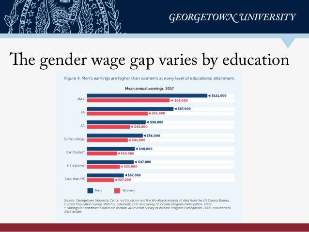 The gender wage gap varies by education