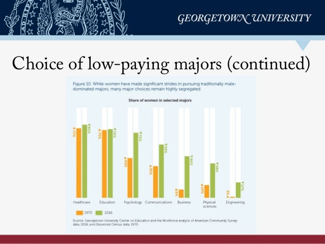 Choice of low-paying majors (continued)