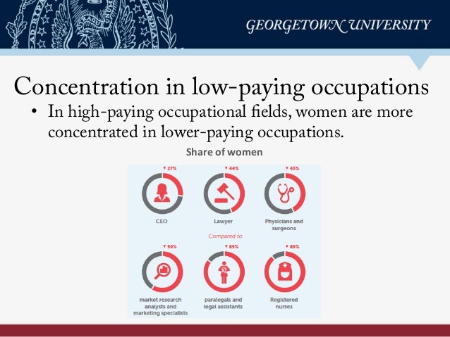 Concentration in low-paying occupations • In high-paying occupational fields, women are more concentrated in lower-paying...