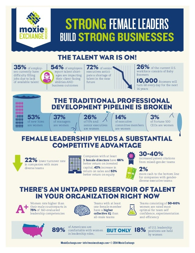 STRONG FEMALELEADERS BUILD STRONG BUSINESSES 35% of employ- ers currently have difficulty filling jobs due to lack of avai...