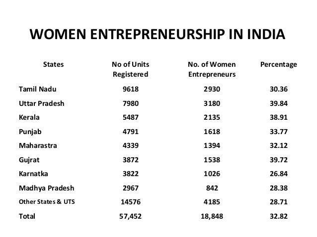 Here's how we can empower women entrepreneurship in India