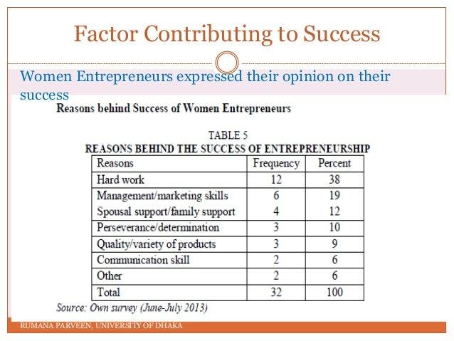 Challenges of women entrepreneurs in bangladesh