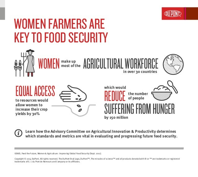 WOMENFARMERSARE KEYTOFOODSECURITY WOMEN EQUALACCESS REDUCE USAID, Feed the Future, Women & Agriculture: Improving Global F...