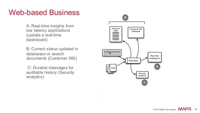 ® © 2016 MapR Technologies 14® © 2016 MapR Technologies 14 Web-based Business A: Real-time insights from low latency appli...