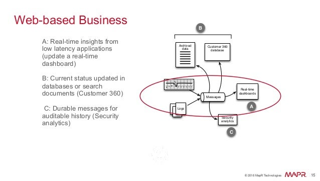 ® © 2016 MapR Technologies 15® © 2016 MapR Technologies 15 Web-based Business A: Real-time insights from low latency appli...