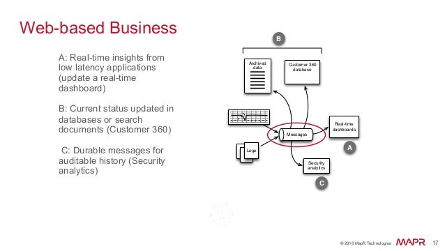 ® © 2016 MapR Technologies 17® © 2016 MapR Technologies 17 Web-based Business A: Real-time insights from low latency appli...