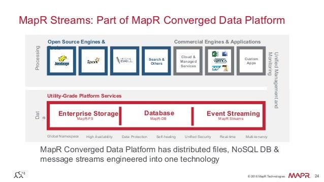 ® © 2016 MapR Technologies 24® © 2016 MapR Technologies 24 MapR Streams: Part of MapR Converged Data Platform Open Source ...