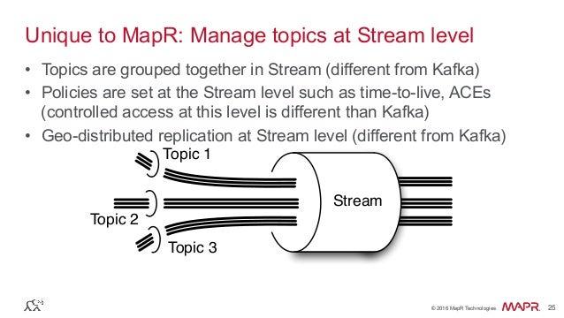 ® © 2016 MapR Technologies 25® © 2016 MapR Technologies 25 Unique to MapR: Manage topics at Stream level • Topics are gro...