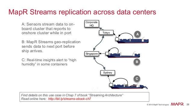 ® © 2016 MapR Technologies 28® © 2016 MapR Technologies 28 MapR Streams replication across data centers A: Sensors stream ...