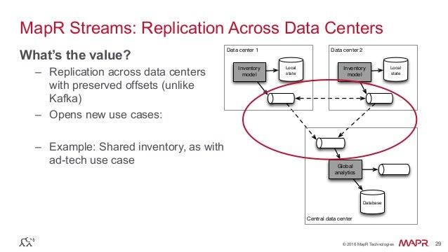 ® © 2016 MapR Technologies 29® © 2016 MapR Technologies 29 MapR Streams: Replication Across Data Centers What's the value?...
