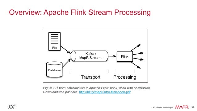 """® © 2016 MapR Technologies 32® © 2016 MapR Technologies 32 Overview: Apache Flink Stream Processing Figure 2-1 from """"Intro..."""
