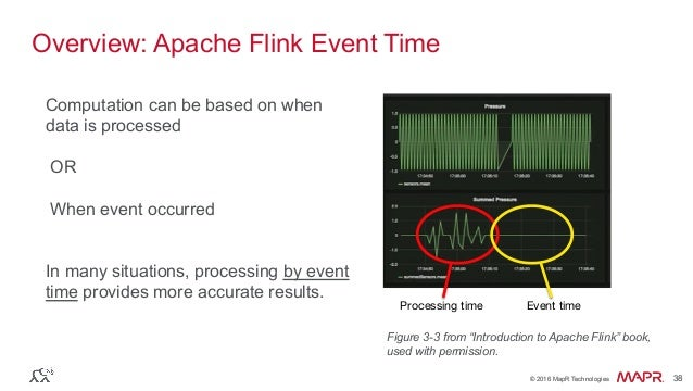 """® © 2016 MapR Technologies 38® © 2016 MapR Technologies 38 Overview: Apache Flink Event Time Figure 3-3 from """"Introduction..."""