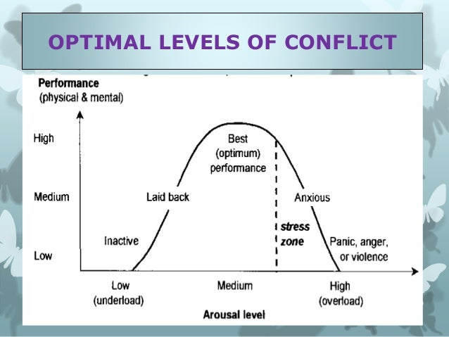 Sources of interpersonal conflict