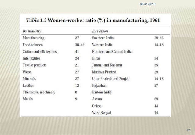 A overview of women in industries