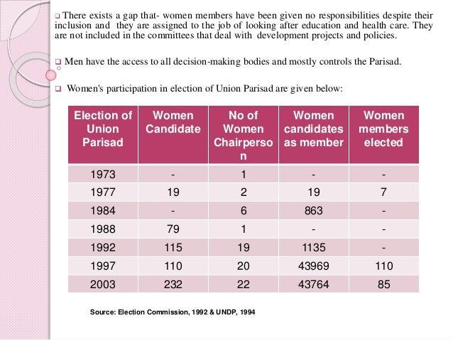 Women in Politics in Bangladesh