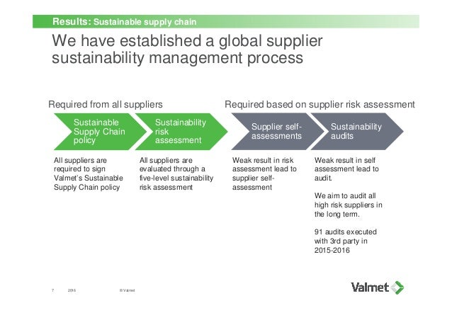 sustainability and international business transactions assessment Kpmg international sustainable insight the essentials of materiality assessment  - define which parts of your business the assessment will cover it could relate to certain  7 / sustainable insight / the essentials of materiality assessment 2014 kpmg international cooperative.