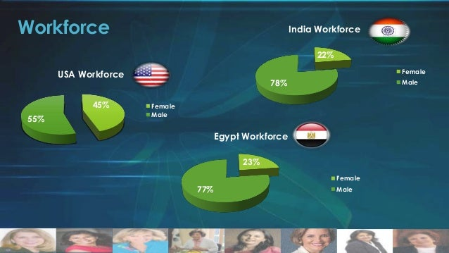 Female Unemployment  Female Unemployment % from workforce 7% Unemployed  Female Unmployment % from Workforce 6% Unemployed...