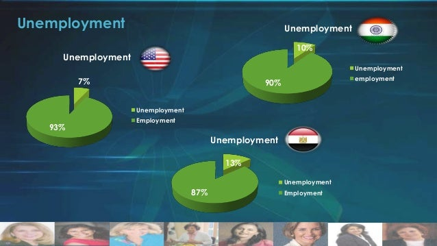Male Unemployment  Male Unemployment % from workforce 4% Unemployed Employed  96% Male Unemployment % from Workforce 7%  M...
