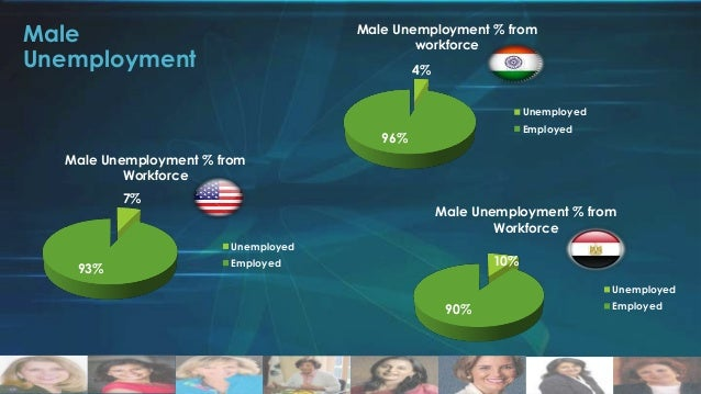 Perspectives on Women in Management in India 2012 Female managers: • Only 2% of management • Only big corporations, like H...
