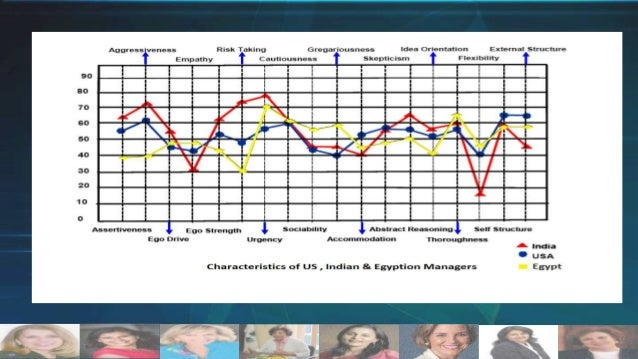 Correlation Analysis By studying the correlation between some aspects, some were positively high as:  Gregariousness & Soc...