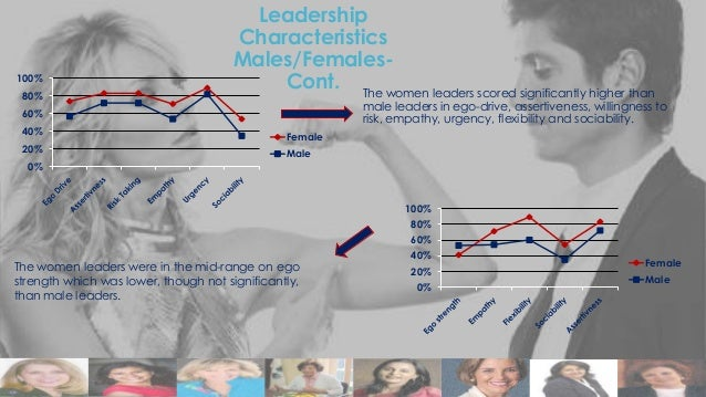 100% 80%  Leadership Characteristics Males/FemalesCont. The women leaders scored significantly higher than  male leaders i...