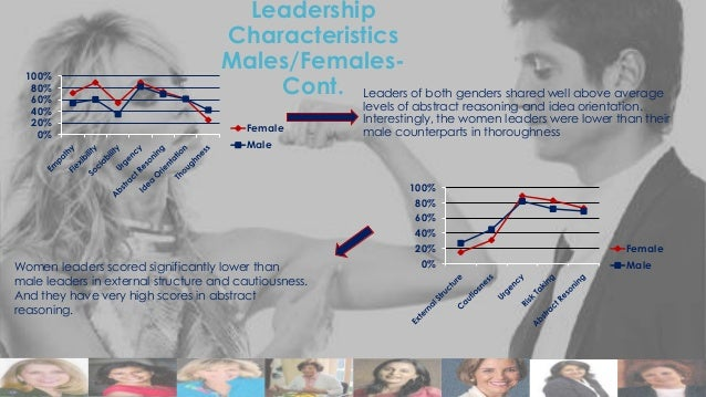 100% 80% 60% 40% 20% 0%  Leadership Characteristics Males/FemalesCont. Leaders of both genders shared well above average F...