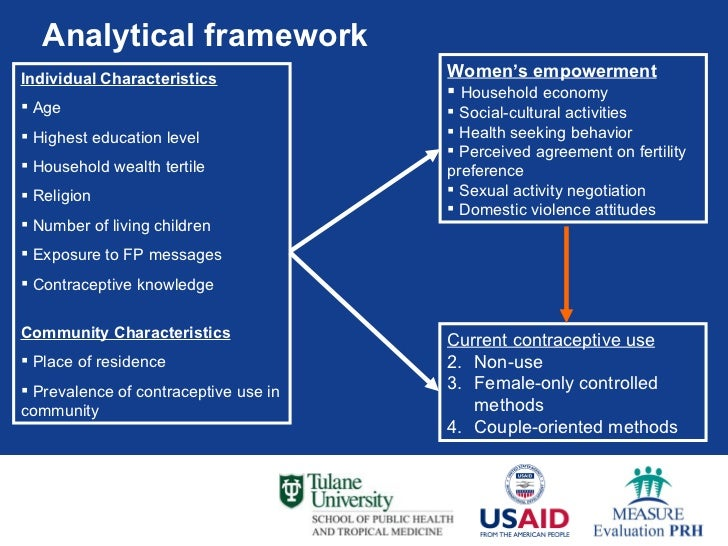 Conceptual Framework for Adoption of a Family Planning Method