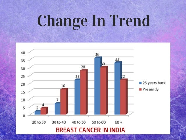 Change In Trend