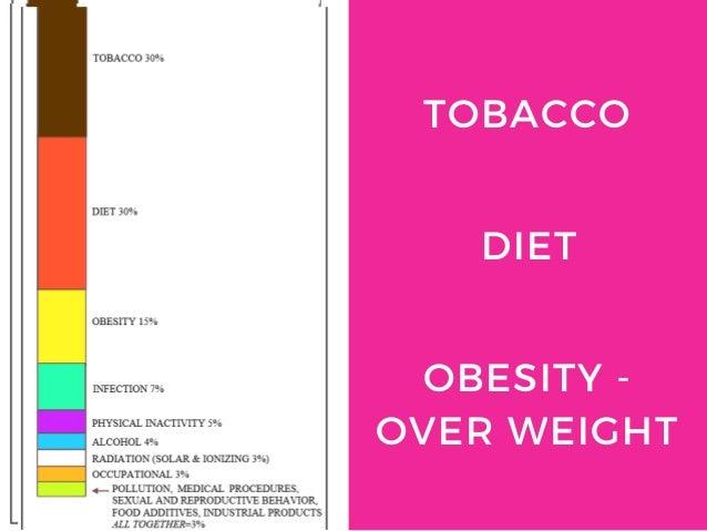 TOBACCO DIET OBESITY - OVER WEIGHT