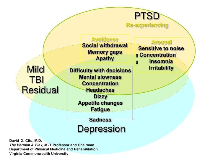 PTSD                                                          Re-experiencing                                             ...