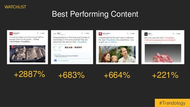 Best Performing Content  +683% +664% +221%  WATCHLIST  +2887%  #Trendology